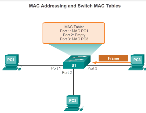 5.3.1.2 Switch MAC Address Table Switches use MAC addresses to direct network communications through their switch fabric to the appropriate port toward the destination node.