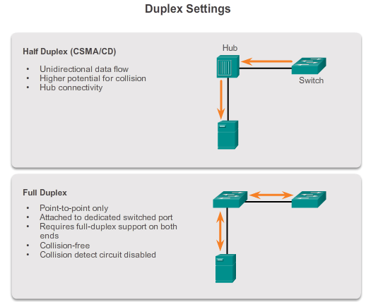 5.3.1.3 Duplex Settings Half-duplex communication relies on unidirectional data flow where sending and receiving data are not performed at the same time.