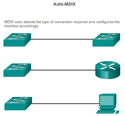 5.3.1.4 Auto-MDIX Switch detects the required cable type for copper Ethernet connections and configures the interfaces accordingly.