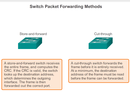 5.3.1.5 Frame Forwarding Methods on Cisco Switches In store-and-forward switching, when the switch receives the frame, it stores the data in buffers until the complete frame has been received.