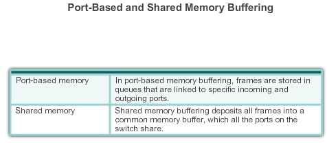 5.3.1.8 Memory Buffering on Switches As discussed, a switch analyzes some or all of a packet before it forwards it to the destination host.