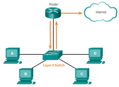 5.3.3.1 Layer 2 versus Layer 3 Switching Layer 2 LAN switch performs switching and filtering based only on the OSI data link layer (Layer 2) MAC address and depends upon routers to pass data between