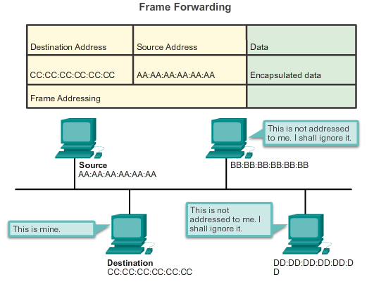 5.4.1.2 Summary There are two styles of Ethernet framing: IEEE 802.3 Ethernet standard and the DIX Ethernet standard which is now referred to Ethernet II.