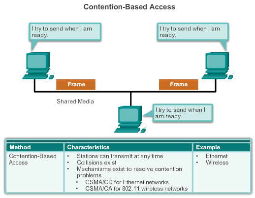 5.1.1.3 Media Access Control The CSMA process is used to first detect if the media is carrying a signal.