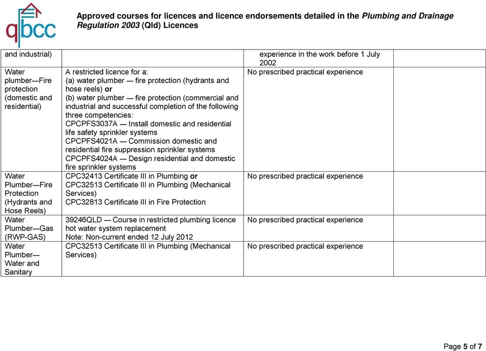 Approved Courses For Licences And Licence Endorsements Detailed In