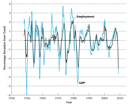 5.2.2. Trend and Business cycle - Cyclical properties of employment