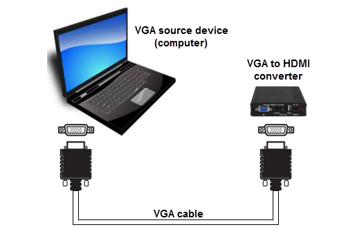 Introduction Packaging Contents 1x VGA to HDMI converter & scaler 1x 4ft (1.2m) VGA cable 1x 6ft (1.8m) 3.