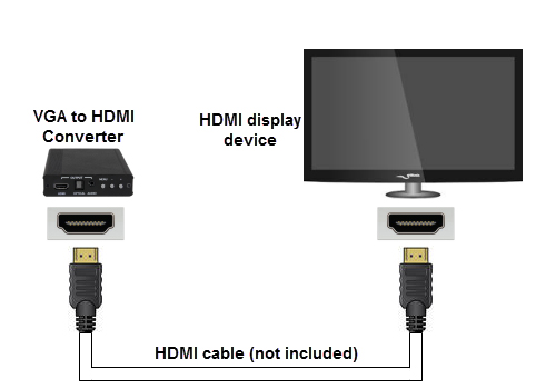 2. (optional) If you would like to include audio on your HDMI output signal, connect an audio cable from your source device to either the 3.