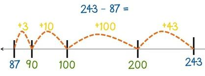 Children will continue to subtract on a numberline using efficient jumps and now apply these to 3 digit number problems.