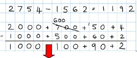 Subtraction Focus: Subtracting with numbers up to 4 digits Children will consolidate their knowledge of the partitioning column method for subtraction with 4 digit numbers including those where