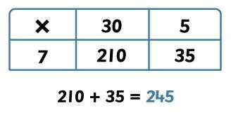 Multiplication Focus: Multiplying 2 digit numbers by 1 digit numbers In year 3 children will move on from arrays and start using the grid method of multiplication.