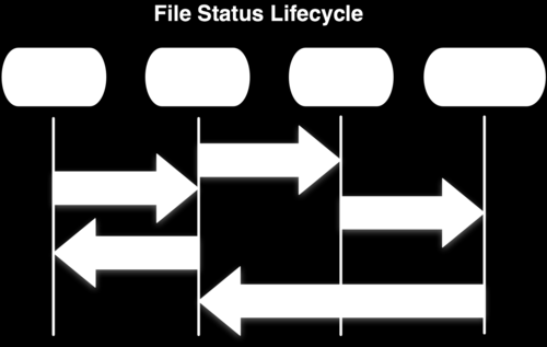 Git Basics - File Status Lifecycle Files in your working directory