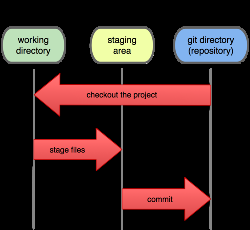 Git Basics - The Three States The three