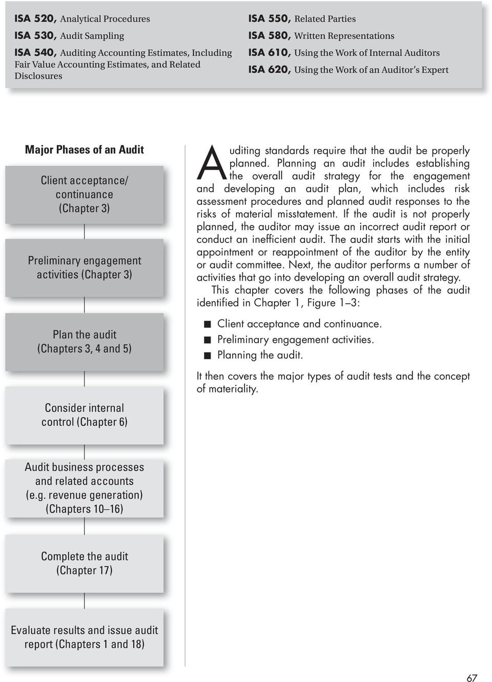 The concept and types of audit 5