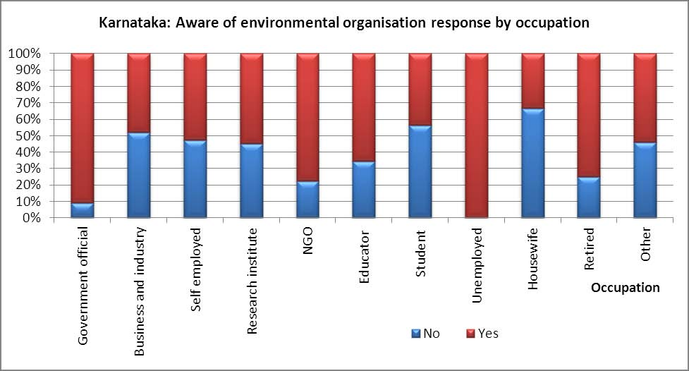 25. Opinions on measures to address environmental concerns The most important measure reported to address environmental concerns for both the