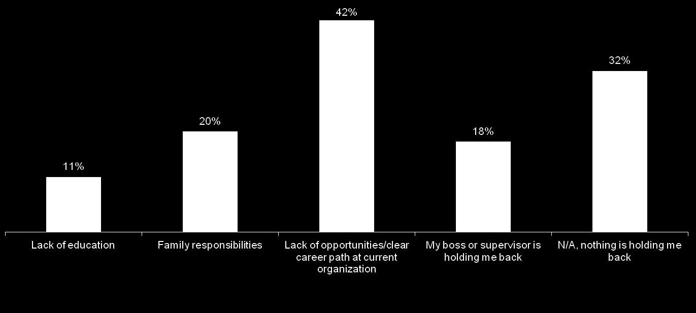 A lack of opportunity or career path was cited as barrier to career advancement twice as frequently as