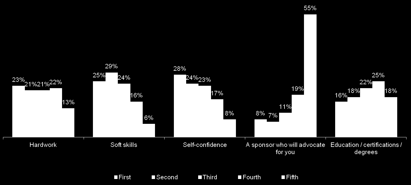 The most noted attributes important to career growth were self-confidence, soft skills