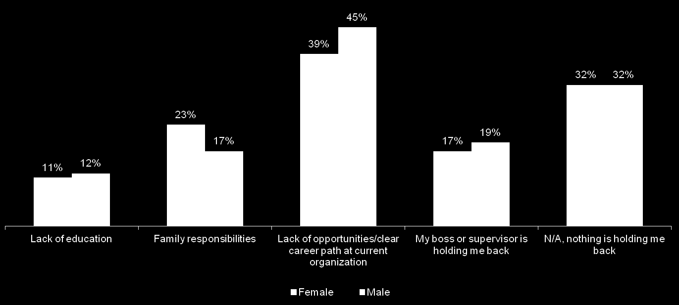 Slightly more men state a lack of opportunities or a clear career path while slightly more women cite family
