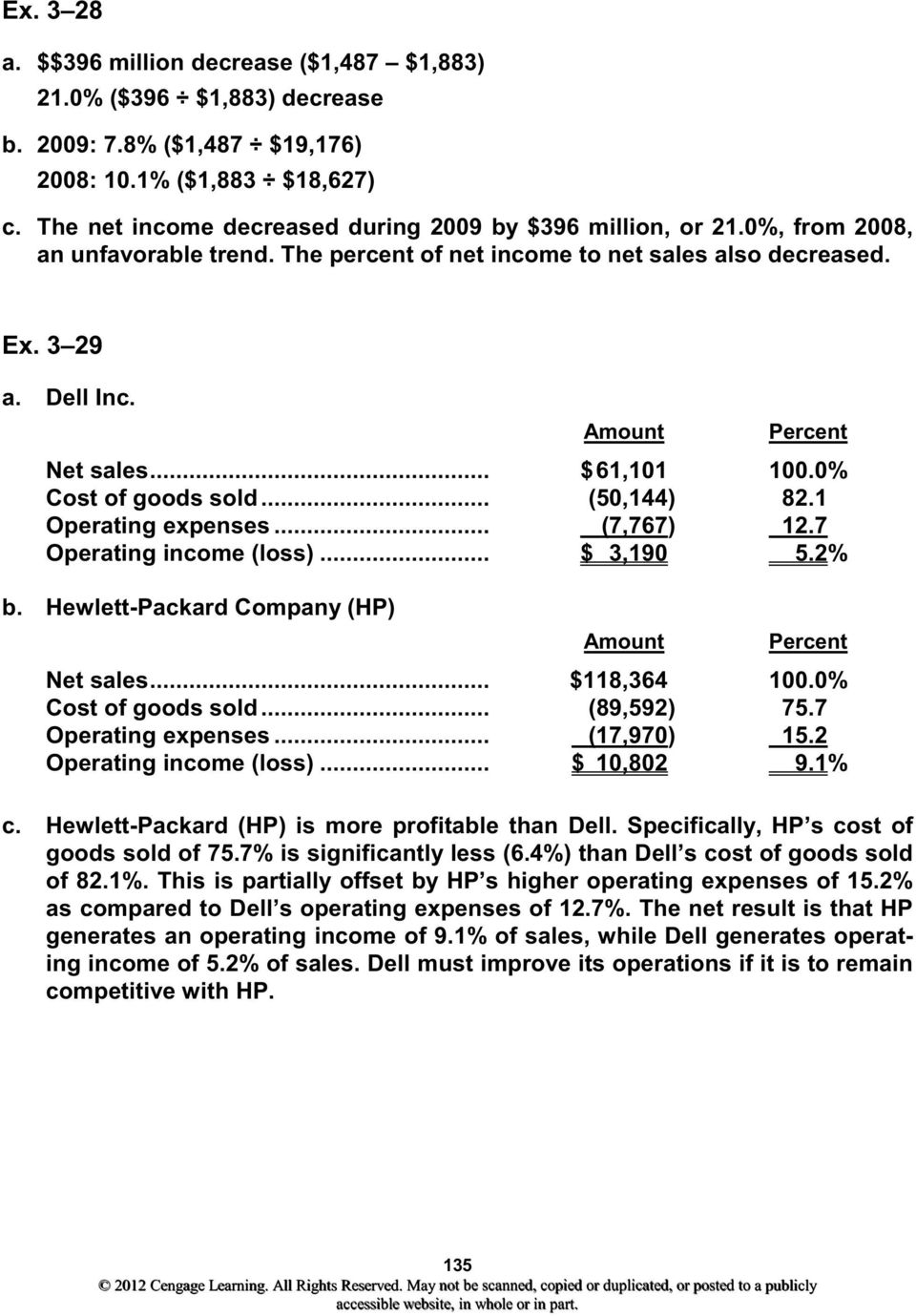 .. $ 61,101 100.0% Cost of goods sold... (50,144) 82.1 Operating expenses... (7,767) 12.7 Operating income (loss)... $ 3,190 5.2% b. Hewlett-Packard Company (HP) Amount Percent Net sales.
