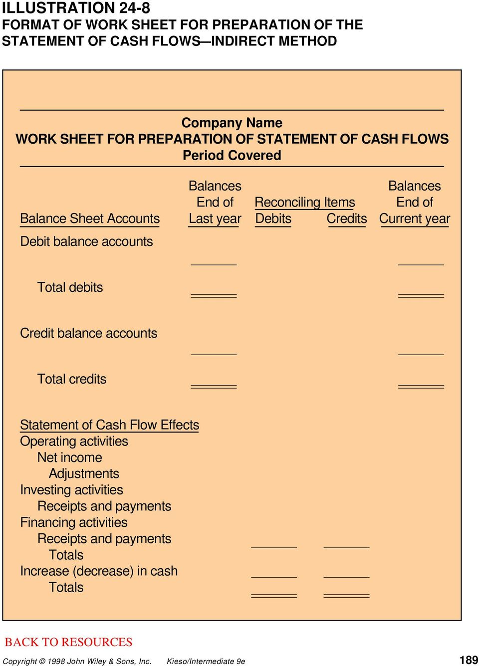 Current year Debit balance accounts Total debits Credit balance accounts Total credits Statement of Cash Flow Effects Operating activities Net