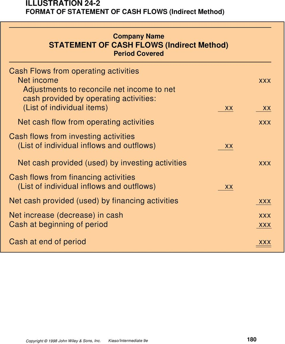 activities Cash flows from investing activities (List of individual inflows and outflows) xx Net cash provided (used) by investing activities Cash flows from financing