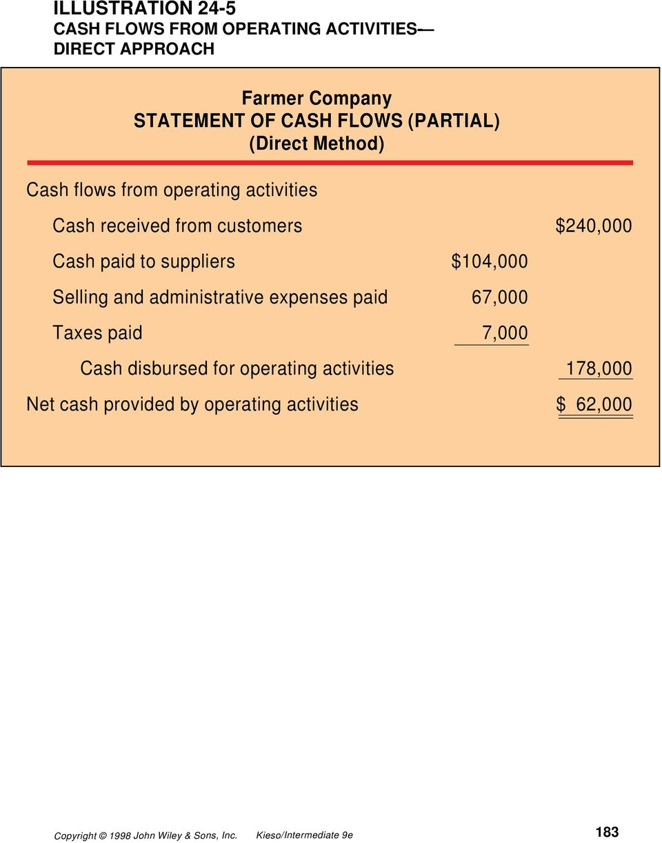 $240,000 Cash paid to suppliers $104,000 Selling and administrative expenses paid 67,000 Taxes paid