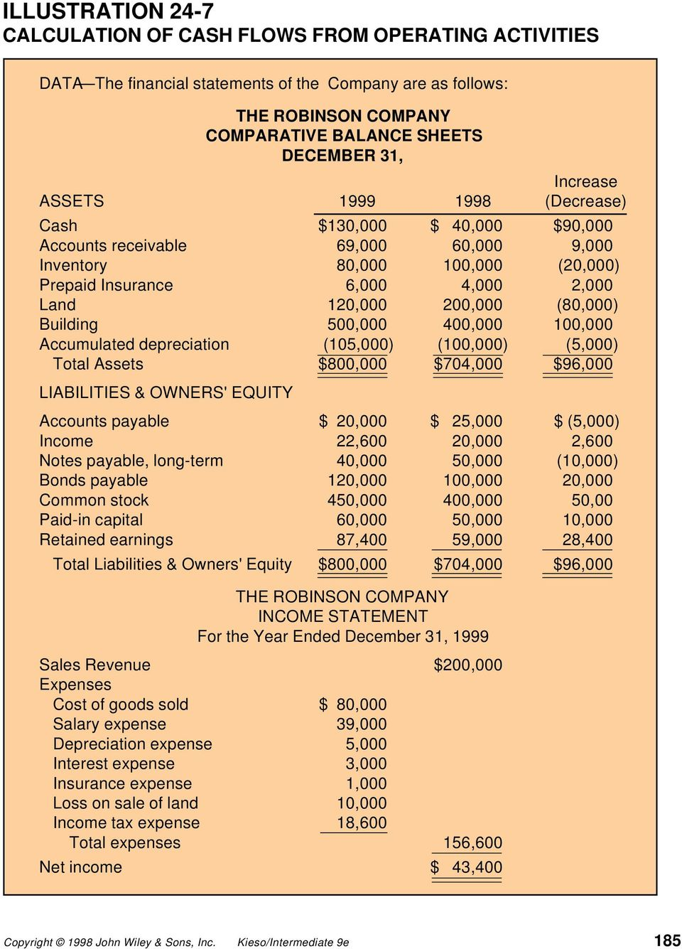 (105,000) (100,000) (5,000) Total Assets $800,000 $704,000 $96,000 LIABILITIES & OWNERS' EQUITY THE ROBINSON COMPANY COMPARATIVE BALANCE SHEETS DECEMBER 31, Accounts payable $ 20,000 $ 25,000 $