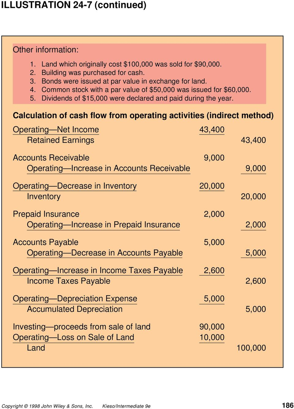 Calculation of cash flow from operating activities (indirect method) Operating Net Income 43,400 Retained Earnings 43,400 Accounts Receivable 9,000 Operating Increase in Accounts Receivable 9,000