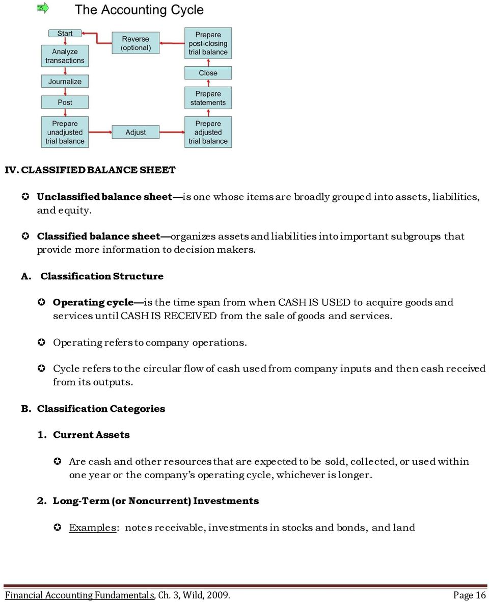 Classification Structure Operating cycle is the time span from when CASH IS USED to acquire goods and services until CASH IS RECEIVED from the sale of goods and services.