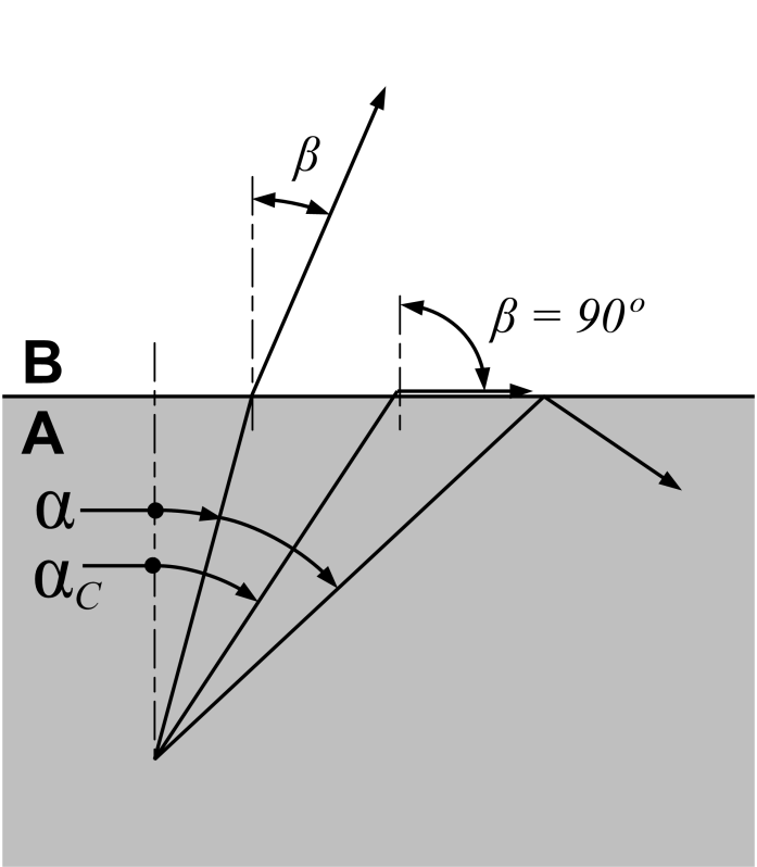 (6) or: (7) Critical angle If the medium A is optically denser than B, the angle β is always greater than α.