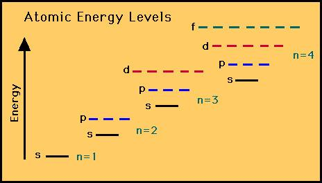 Electron Configuration Rules that govern electron configuration 1. Aufbau Principle: electrons enter the lowest energy state possible 2.