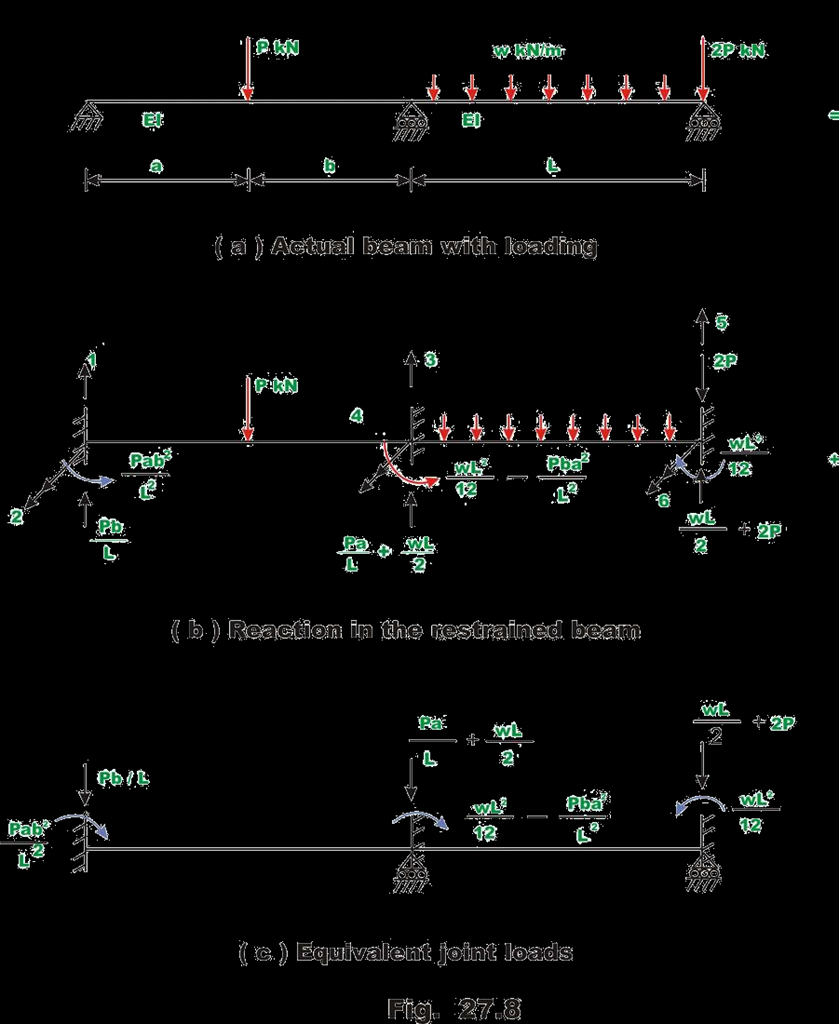 Structural Analysis Ii A60131 Pdf Free Body Diagram Sfd Shear Force Bmd Bending Moment