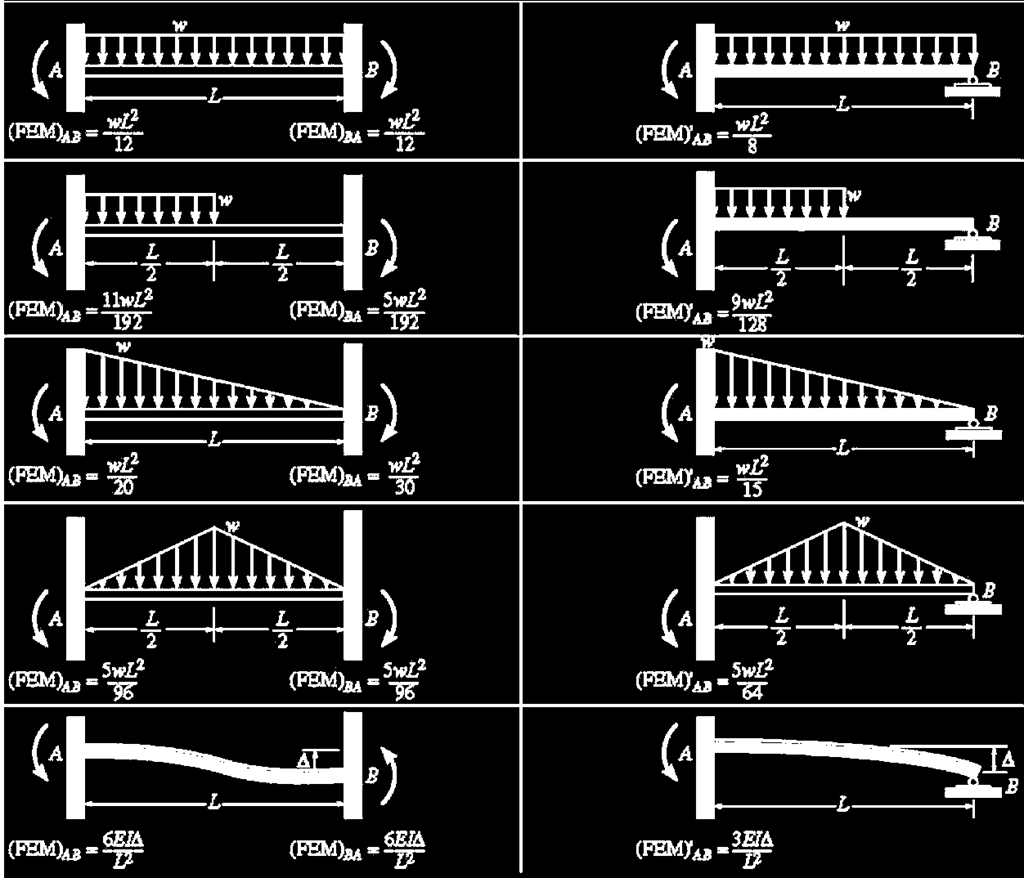 Structural Analysis Ii A60131 Pdf Free Body Diagram Sfd Shear Force Bmd Bending Moment 80