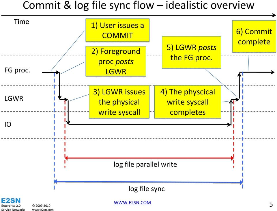 Understanding LGWR, Log File SyncWaits and Commit