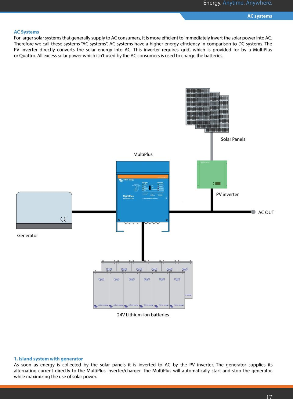 Off Grid Back Up Island Systems Energy Anytime Anywhere Pdf Solar Power Diagram On Inverter Ac Wiring This Requires Which Is Provided For By A Multiplus Or Quattro All 18 Panels Pv