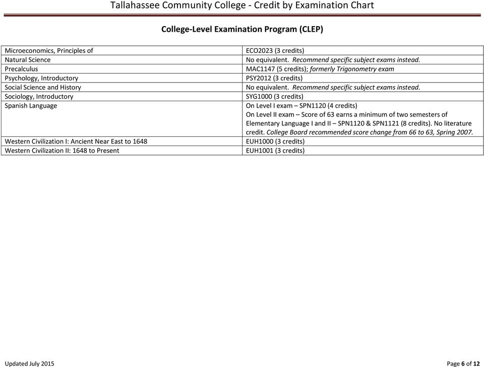 Tallahassee Community College - Credit by Examination Chart