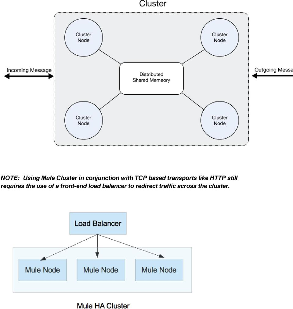 MuleSoft Blueprint: Load Balancing Mule for Scalability and