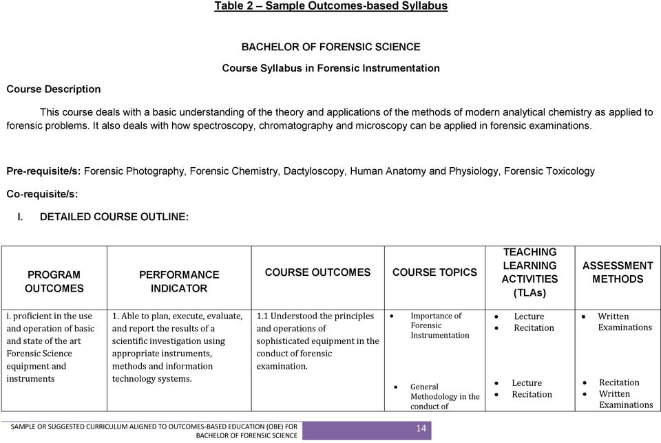SAMPLE OR SUGGESTED CURRICULUM ALIGNED TO OUTCOMES BASED