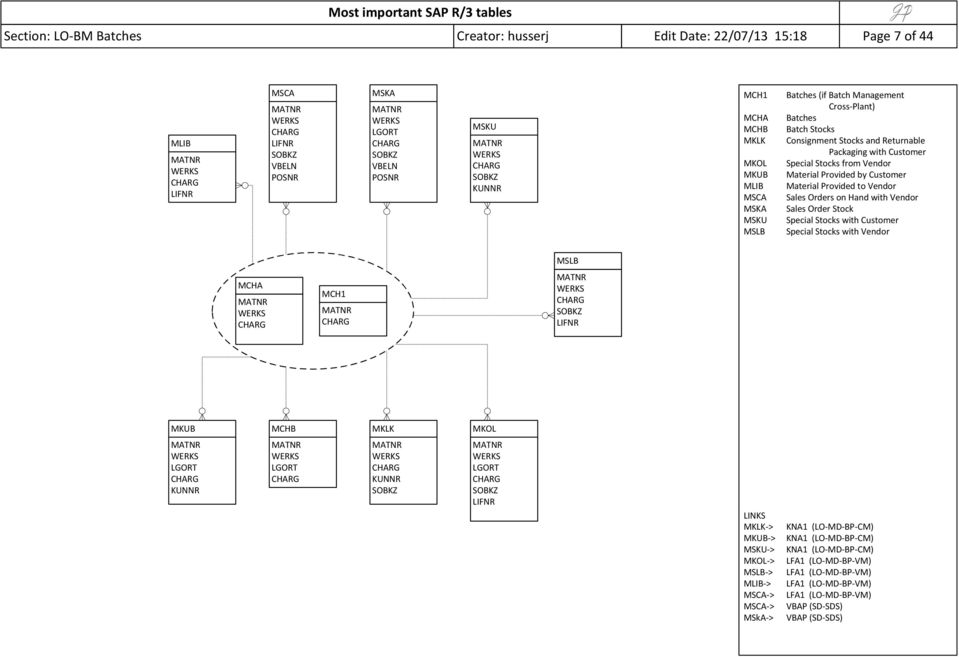 Mchb Table In Sap