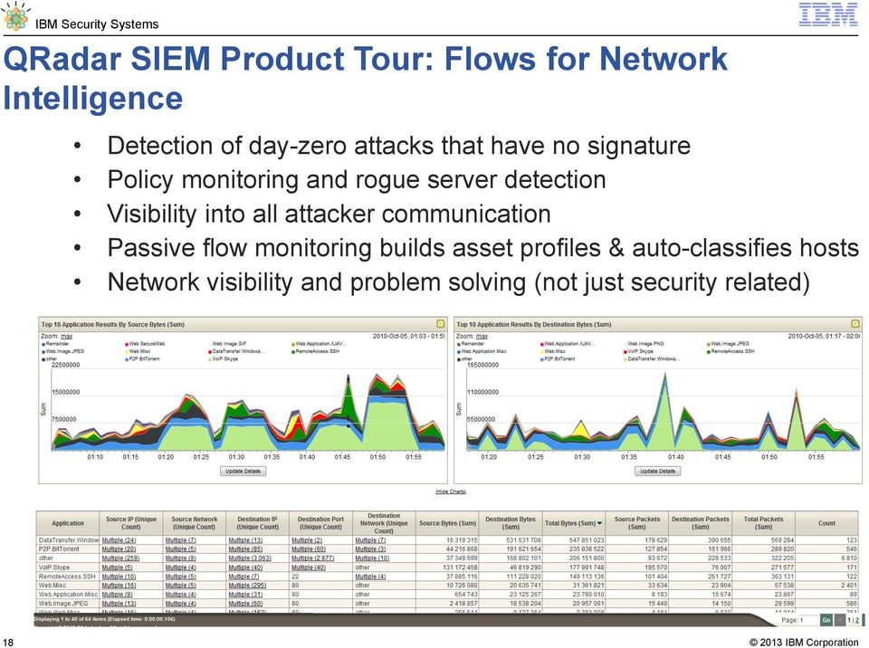Visibility into all attacker communication Passive flow monitoring builds asset