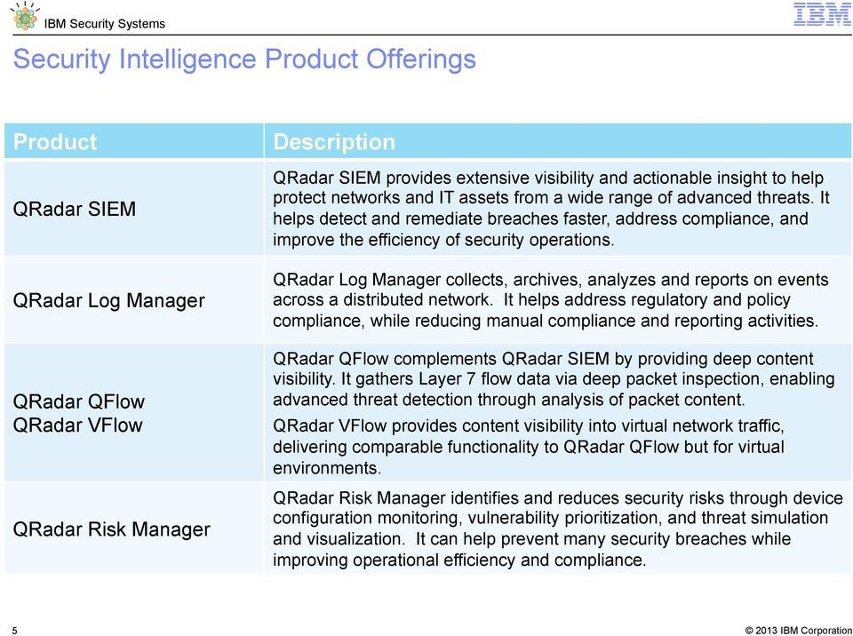 IBM Security QRadar SIEM Product Overview - PDF