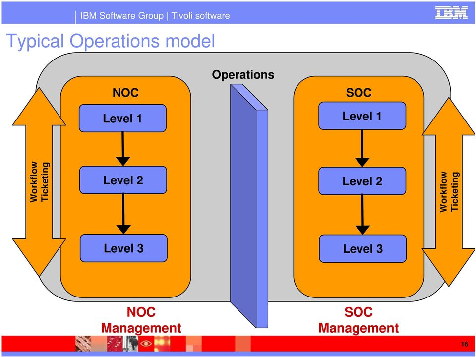 Secure Your Operations through NOC/SOC Integration - PDF