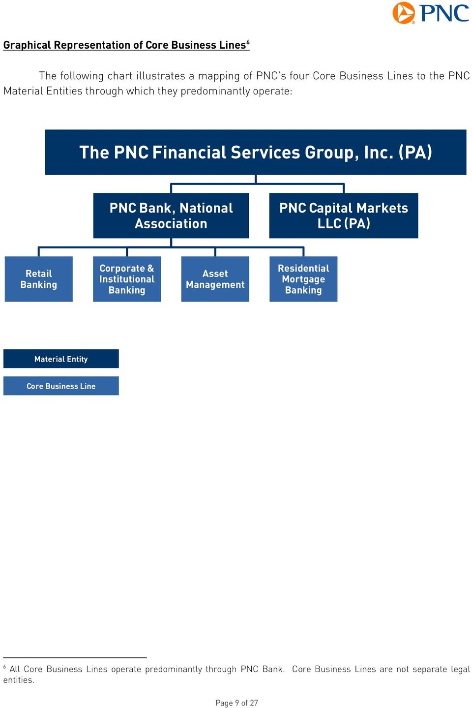 The following revised public summary of The PNC Financial Services