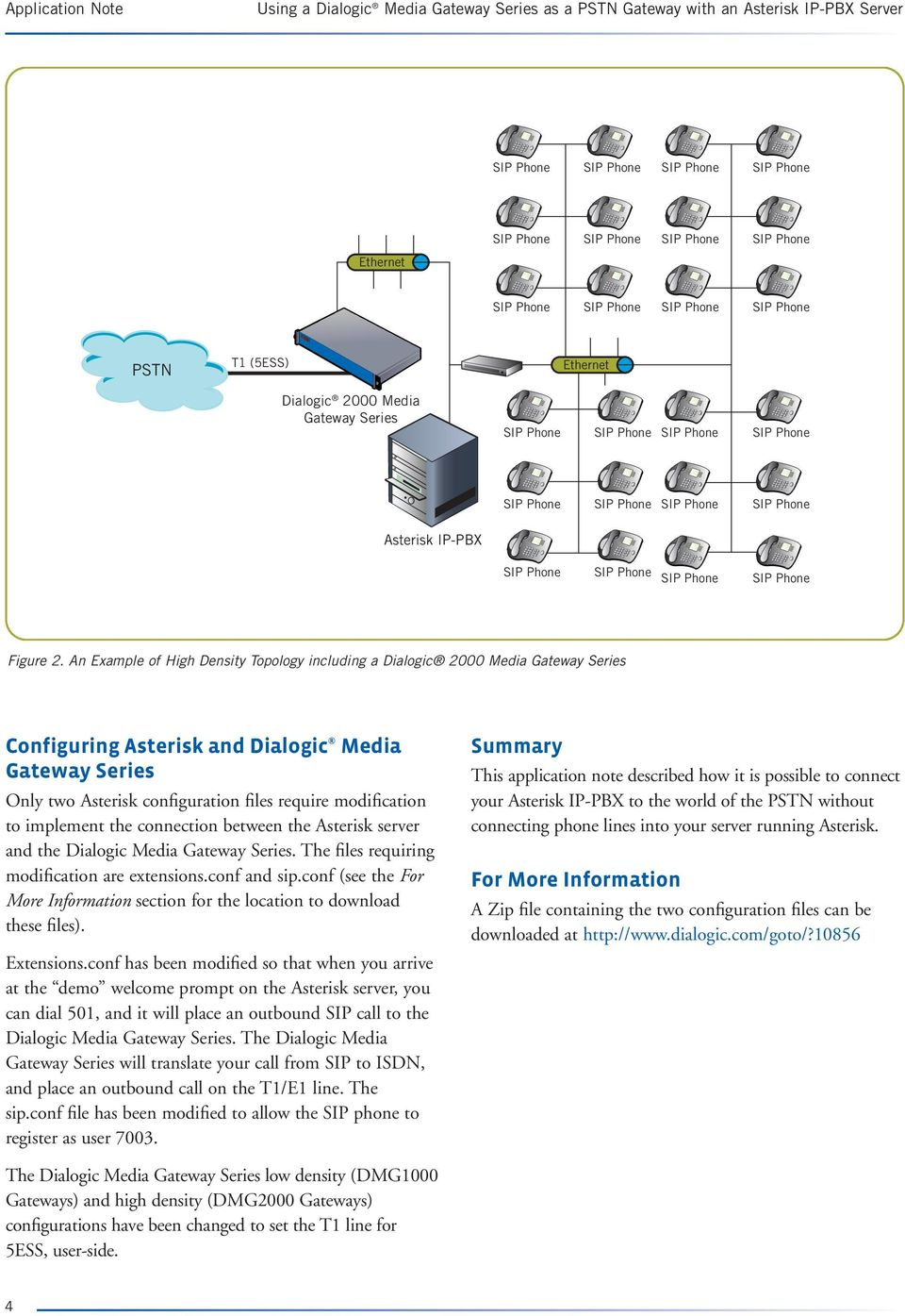 Application Note  Using a Dialogic Media Gateway Series as a PSTN