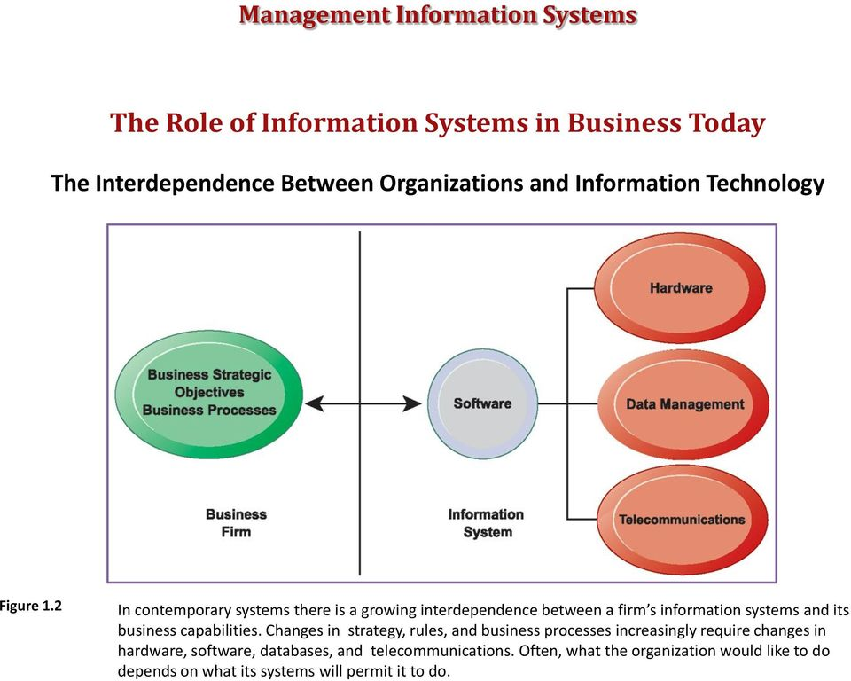 2 In contemporary systems there is a growing interdependence between a firm s information systems and its business