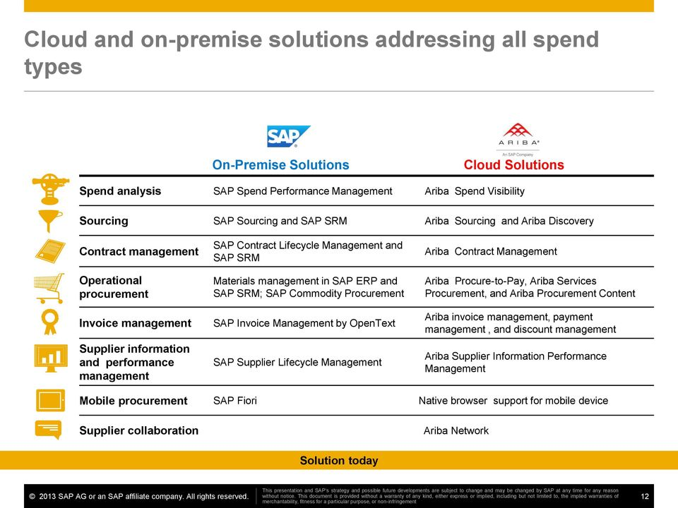 Run Better with SAP and Ariba Road Map for Procurement Line
