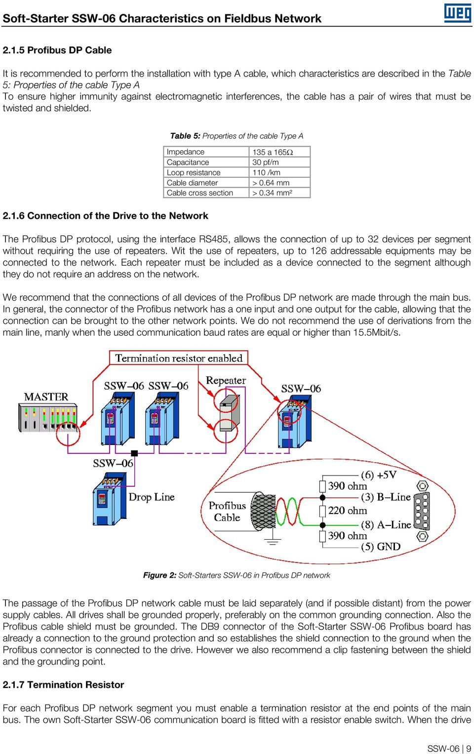 Soft Starter Ssw 06 V16x Profibus Dp Devicenet And Ethernet Ip Pdf Connector Wiring Diagram Against Electromagnetic Interferences The Cable Has A Pair Of Wires That Must Be Twisted