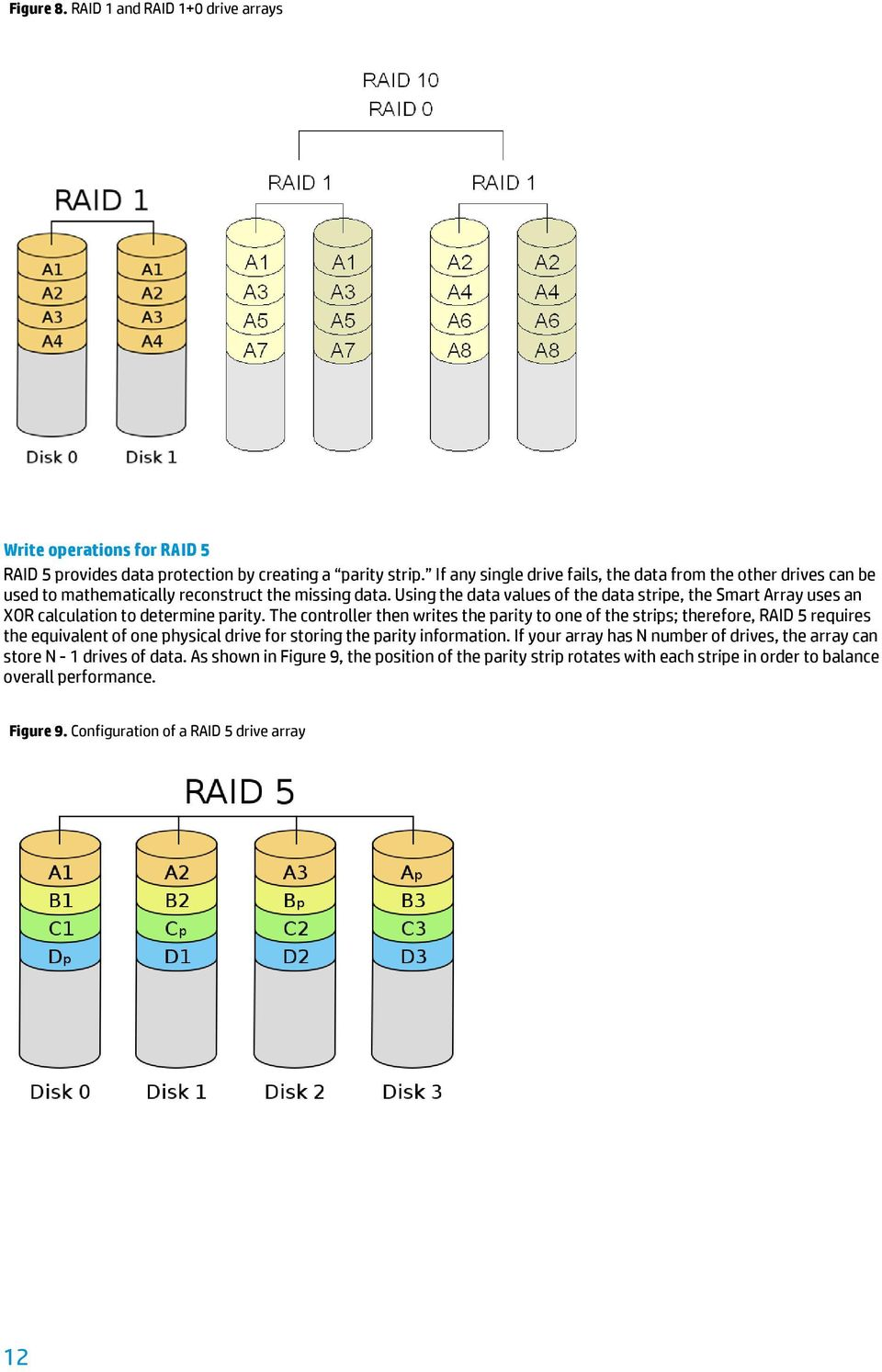 HP Smart Array Controllers and basic RAID performance