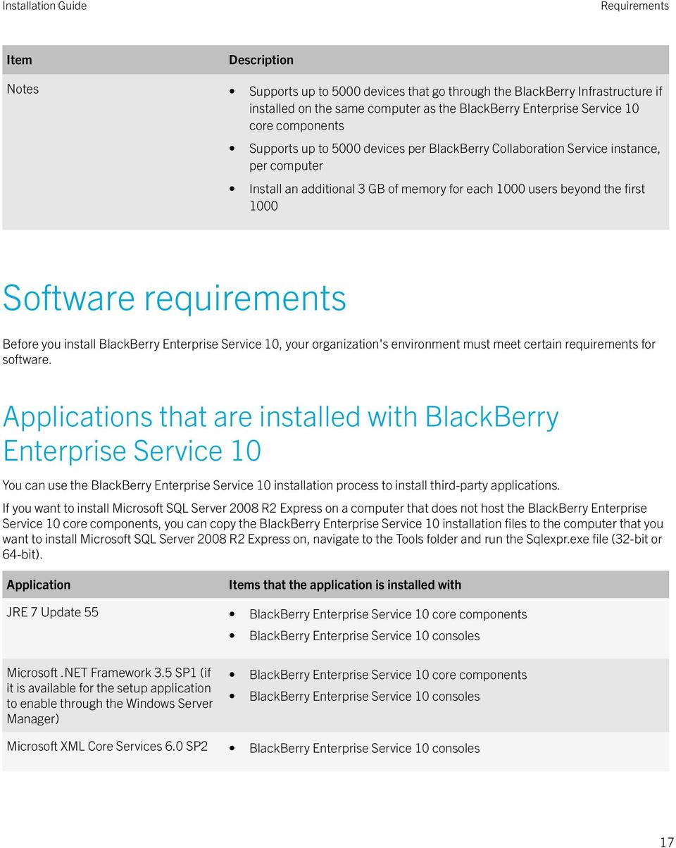 install BlackBerry Enterprise Service 10, your organization's environment must meet certain requirements for software.