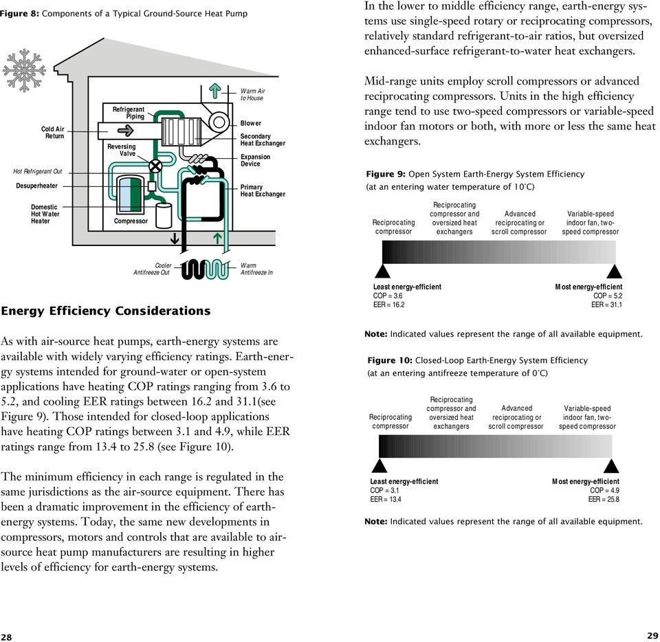 Heating And Cooling With A Heat Pump Pdf Piping Diagram Refrigeration Cold Air Return Hot Refrigerant Out Desuperheater Domestic Water Heater Reversing Valve Compressor